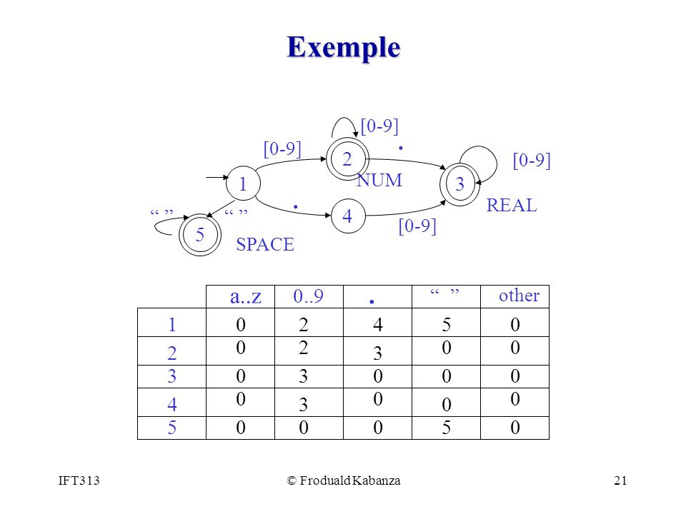 Exemple 1. 3. 4. 2. [0-9] . REAL. NUM. 5. SPACE. a..z. 0..9. . other. 1. 2.